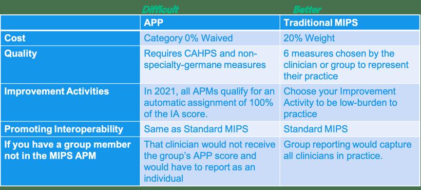 Traditional MIPS vs APP