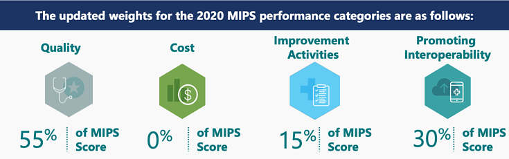 New 2020 MIPS Category Weights